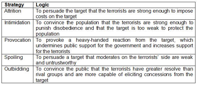 Essay on terrorism in modern world