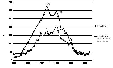 the environmental kuznets curve for sulphur Country-specific environmental kuznets curves:  cross-country estimations of the environmental kuznets curve  are sulphur dioxide.