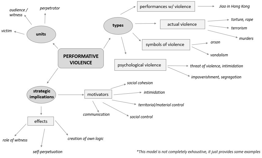 Performative Violence Conceptual And Strategic Implications