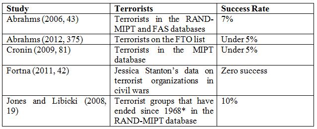 Is Terrorism An Effective Way To Attain Political Goals