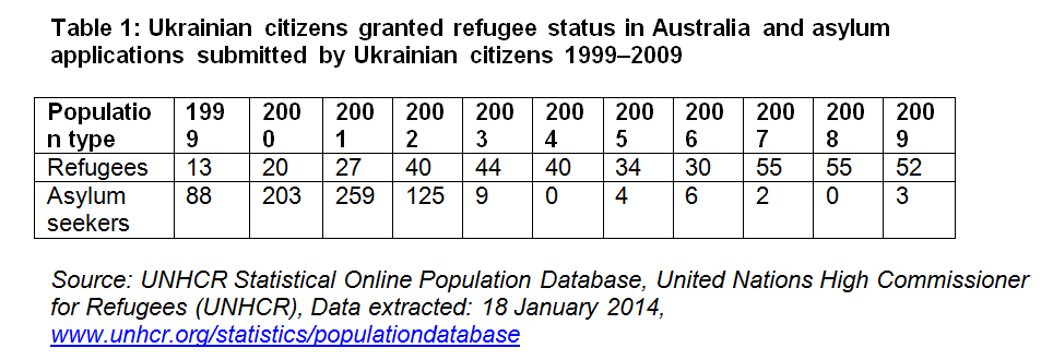 Moving out of 'Their' Places: 1991–2016 Migration of Ukrainians to