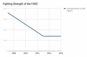 The Persistence of the FARC in Colombia