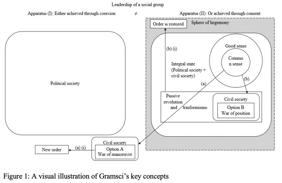 Figure 1: A visual illustration of Gramsci's key concepts