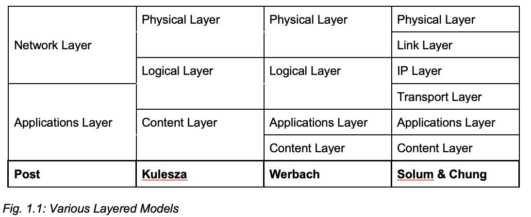 Fig. 1.1: Various Layered Models