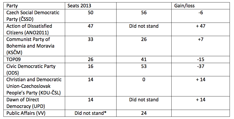 election results table