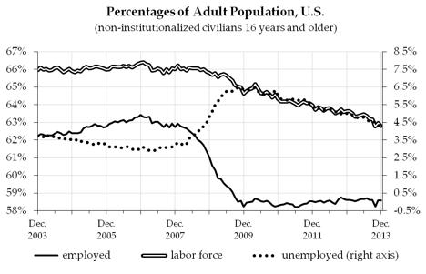 Percentages of Adult Population, U.S. (image by Andrew Kliman)