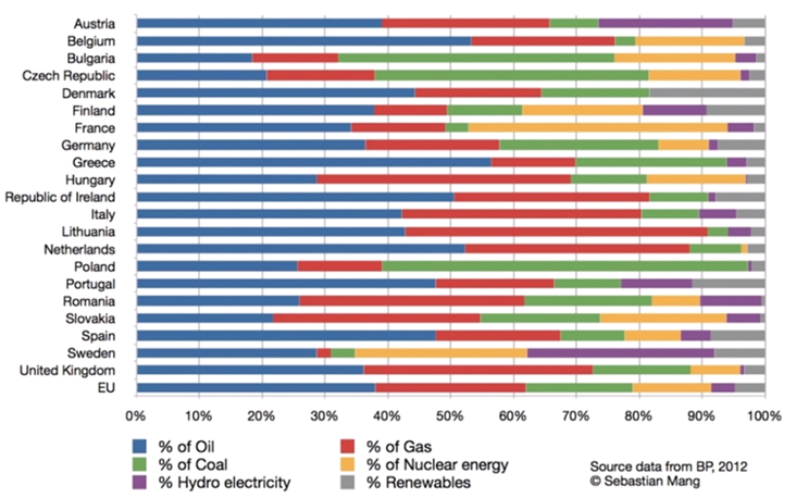 EU Energy Mix in 2011