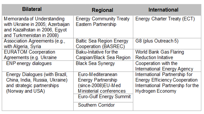 EU Agreements with Third countries.