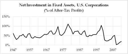 Net Investment in Fixed Assets, U.S. Corporations (image by Andrew Kliman)