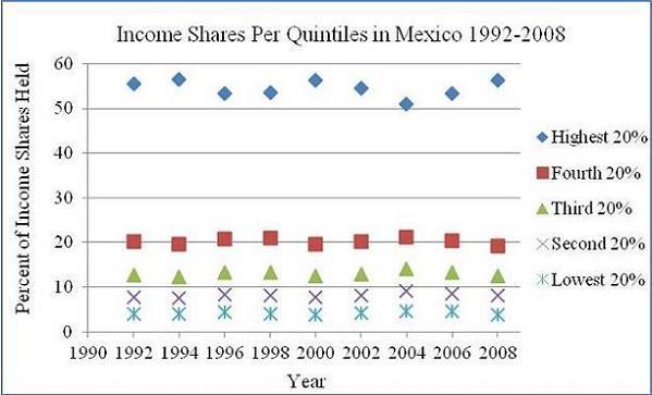 Source: World Bank, 2010